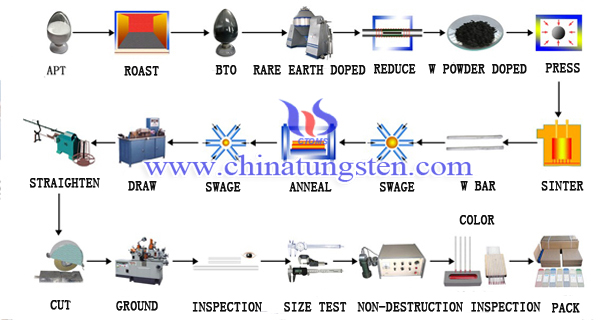 tungsten electrode production process image